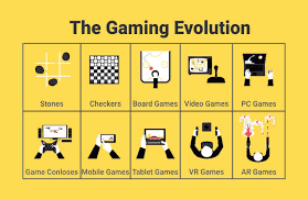 Gaming Over The Decades