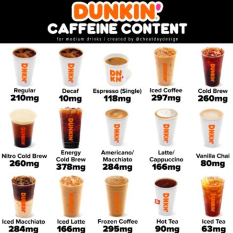 Photo From: https://www.google.com/urlsa=i&url=https%3A%2F%2Fcheatdaydesign.com%2Fdunkin-donuts-coffee-caffeine-guide%2F&psig=AOvVaw1ObCFKwTAzF1kxAVmG_dIu&ust=1634314896622000&source=images&cd=vfe&ved=0CAsQjRxqFwoTCIjK_dWnyvMCFQAAAAAdAAAAABAE